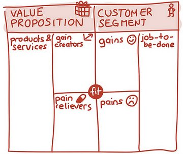 tabela customer value canvas