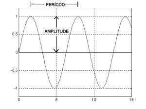 Grafico da função seno mostrando periodo e amplitude